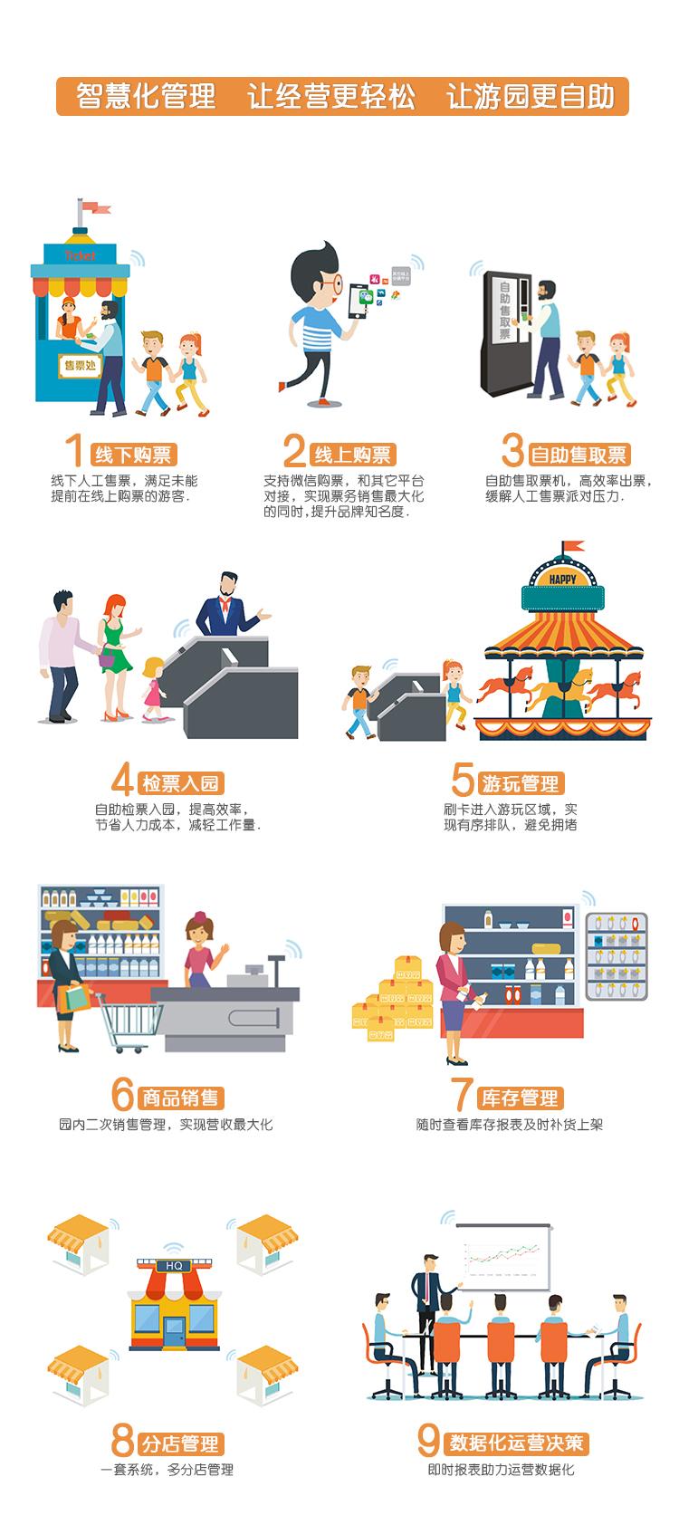 爱德科技-智慧景区票务管理系统,智慧景区,爱德,电子,票务,门票,管理,售票,闸机,游乐场